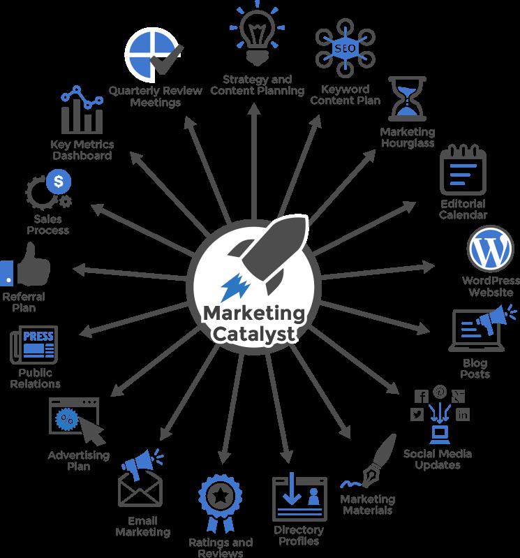 Advertising Plan | Marketing Catalyst Program New Initiatives Marketing