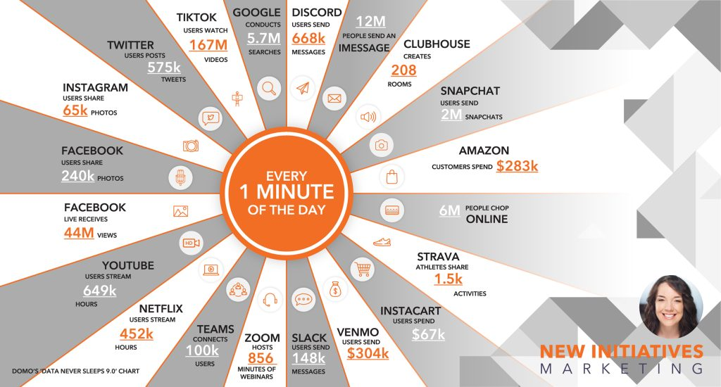 One Internet Minute 2021